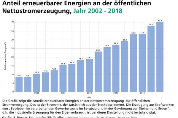 Erneuerbare Energien bei über 40 Prozent der Stromerzeugung