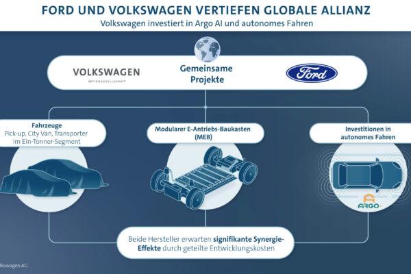 VW und Ford arbeiten zusammen an E-Fahrzeugen und autonomen Fahren