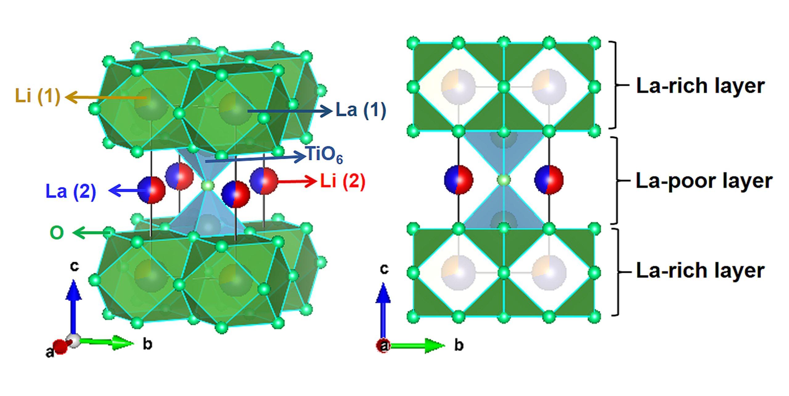 Schematische Darstellung der Perowskit-Kristallstruktur von Lithium-Lanthan-Titanat. (Abbildung: Fei Du/Jilin-Universität)