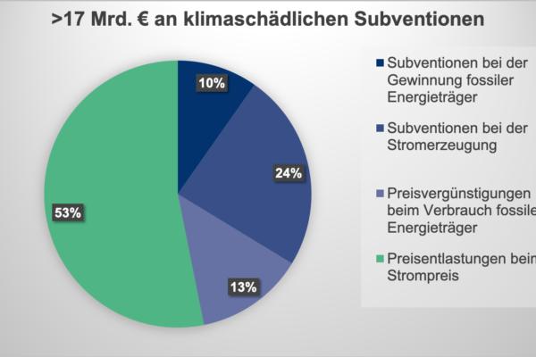 17 Milliarden Subventionen für fossile Energieenergieträger