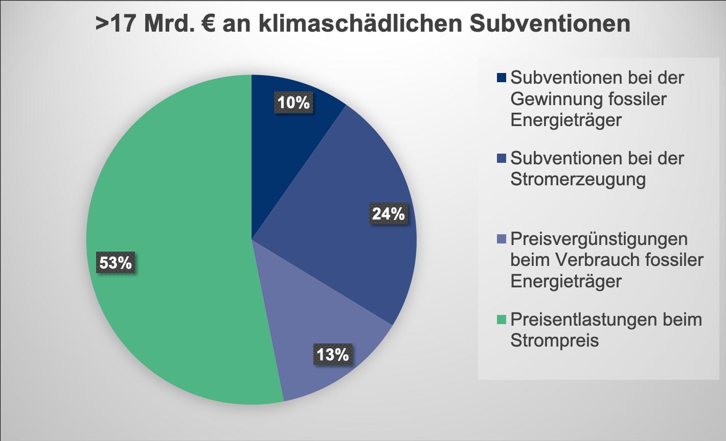 Subventionen für fossile Energieträger