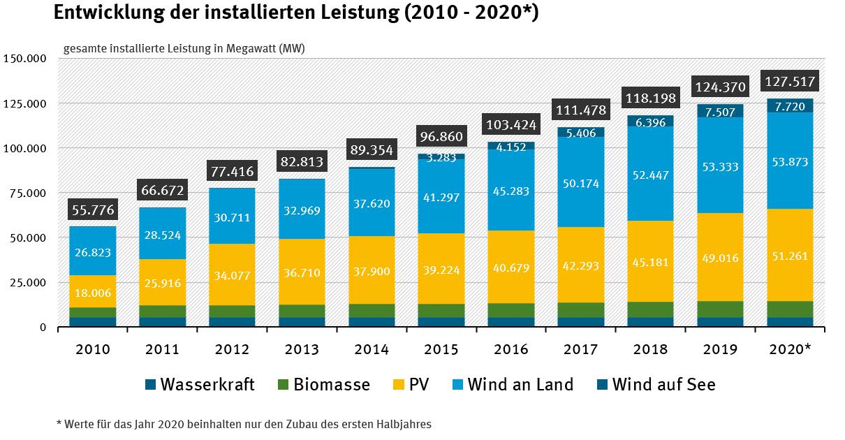 Entwicklung der installierten leistung 2010-2020
