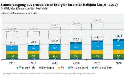 Erneuerbare Energien in Deutschland bei über 50 Prozent des Stromverbrauchs