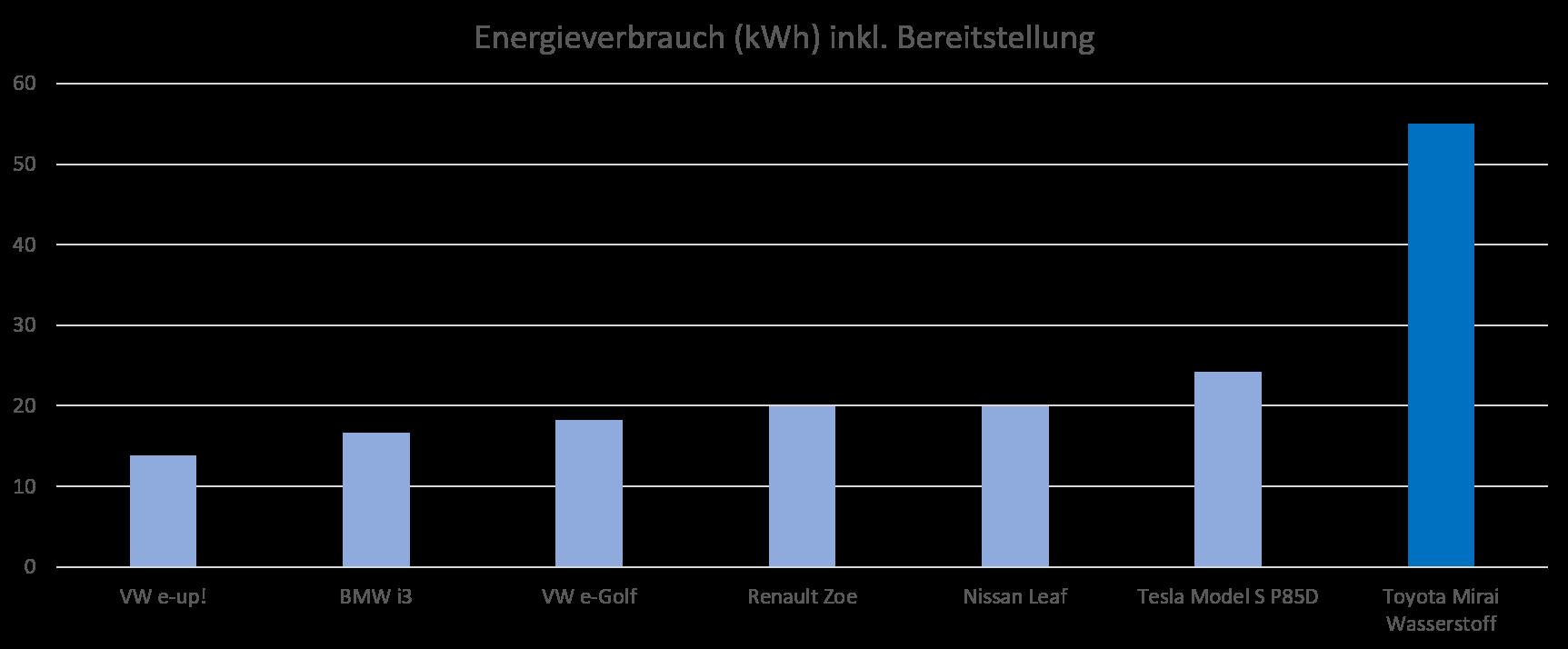 Energieverbrauch Elektroautos