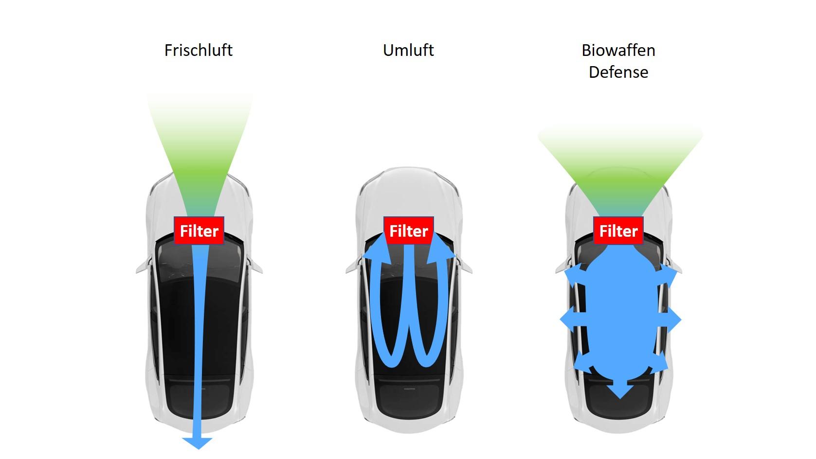 Tesla Innenluft Filter Luftfiltersysteme
