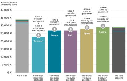 Dank Corona-Zuschüssen: Elektroautos deutlich günstiger als Verbrenner
