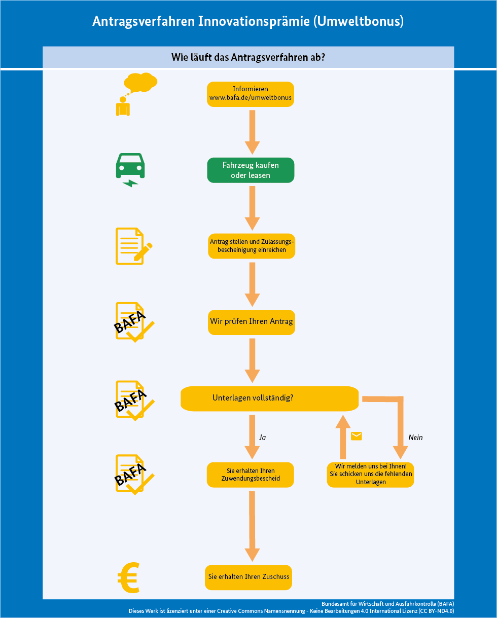Antragsverfahren Innovationsprämie Elektromobilität