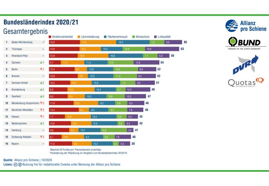 Nachhaltigkeit im Verkehr:  große Unterschiede zwischen Bundesländern