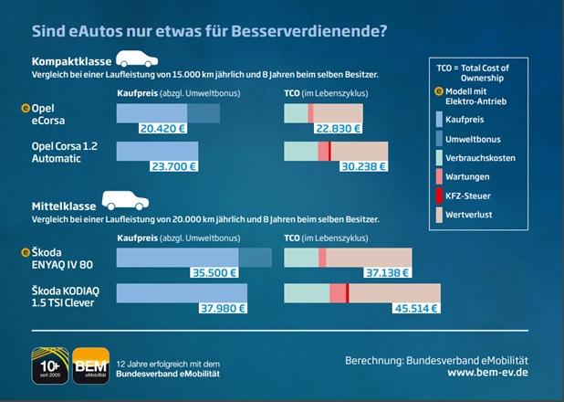 Kosten eAutos