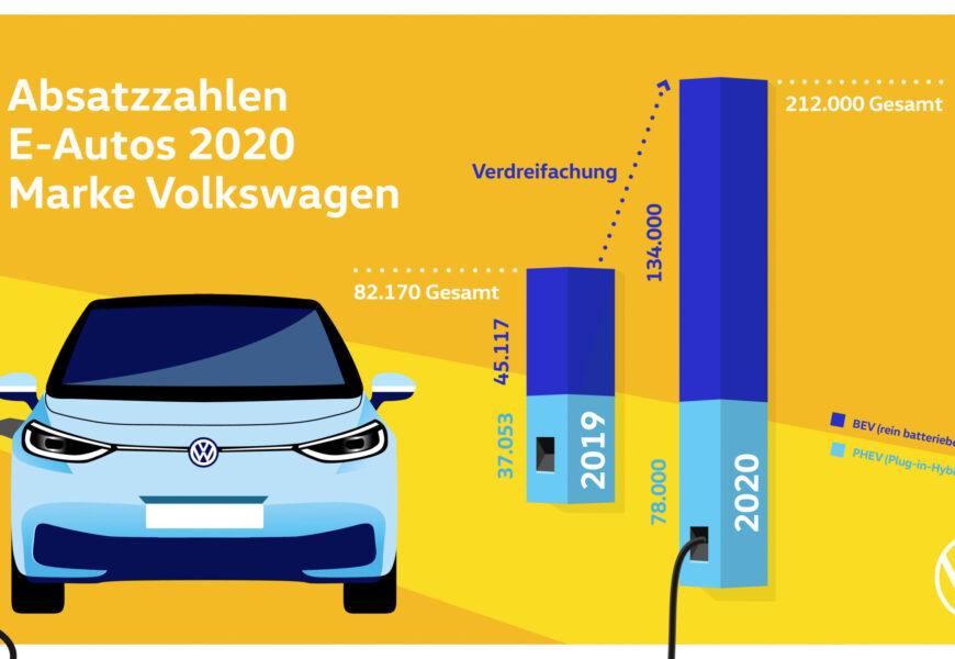 Volkswagen: 2020 Auslieferungen vollelektrischer Fahrzeuge verdreifacht