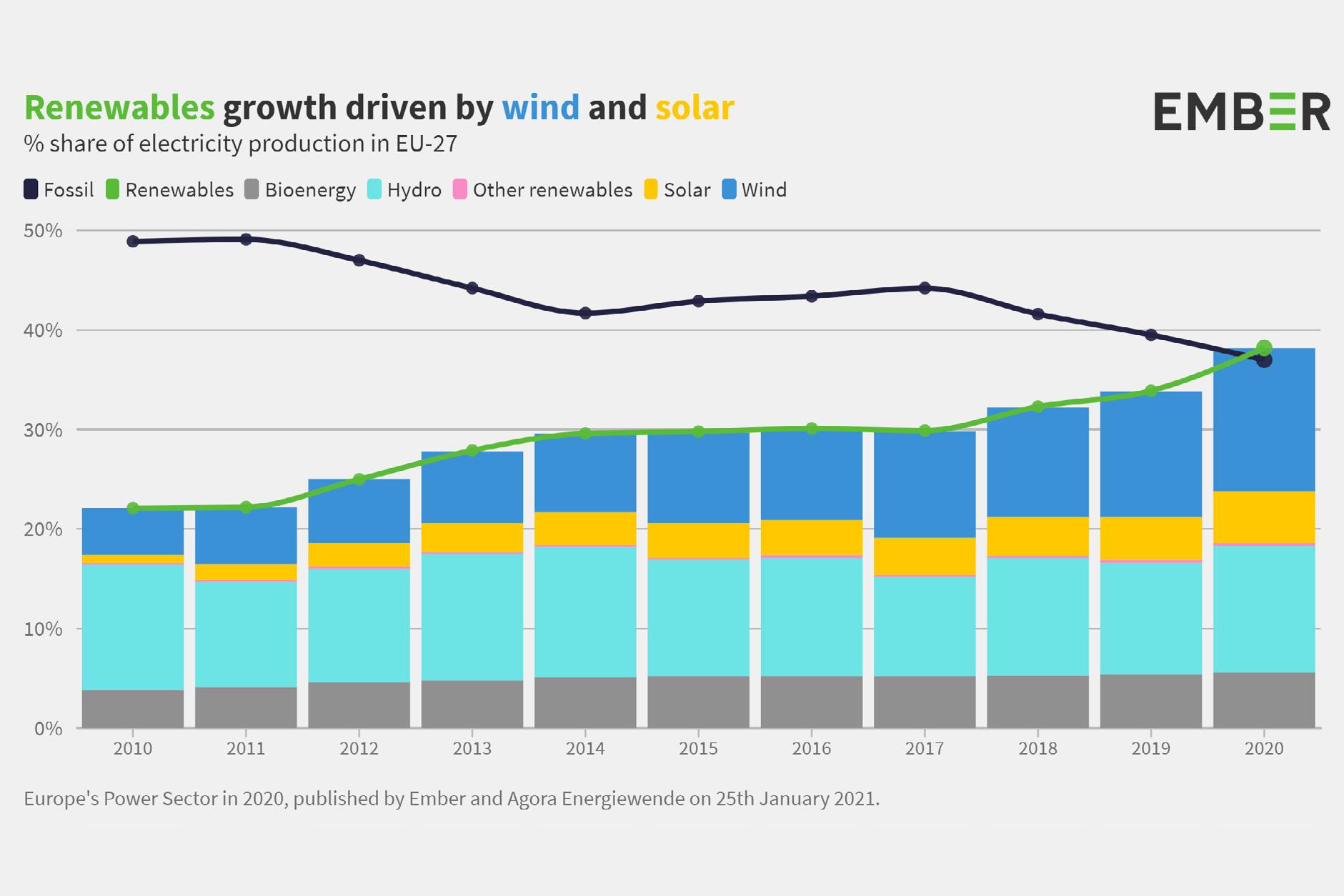 Erneuerbare und fossile Energien in der EU 2020