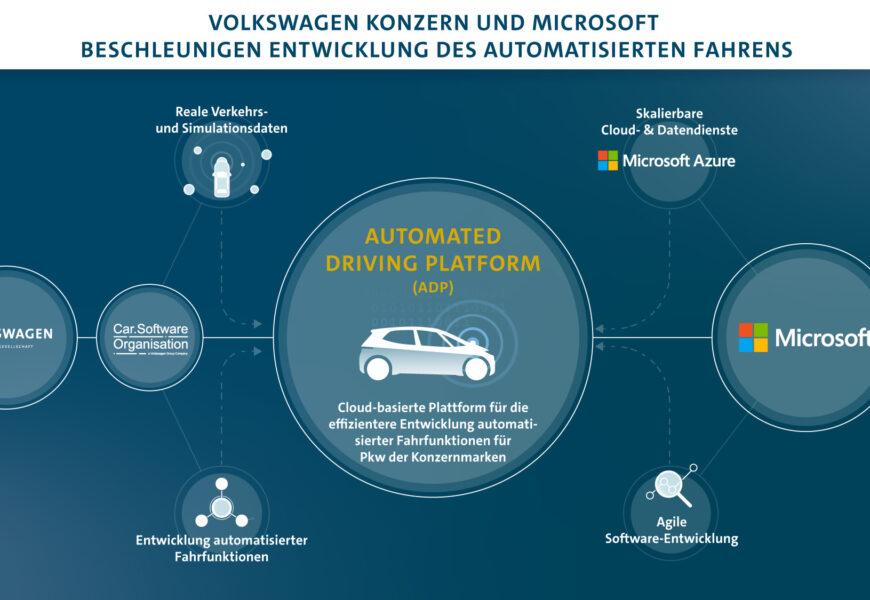 Volkswagen und Microsoft intensivieren Zusammenarbeit  bei automatisiertem Fahren