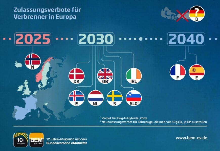 Bundesverband eMobilität: Ausstiegsfristen für Verbrenner-Produktion längst überfällig