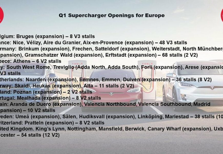 333 neue Supercharger in Europa